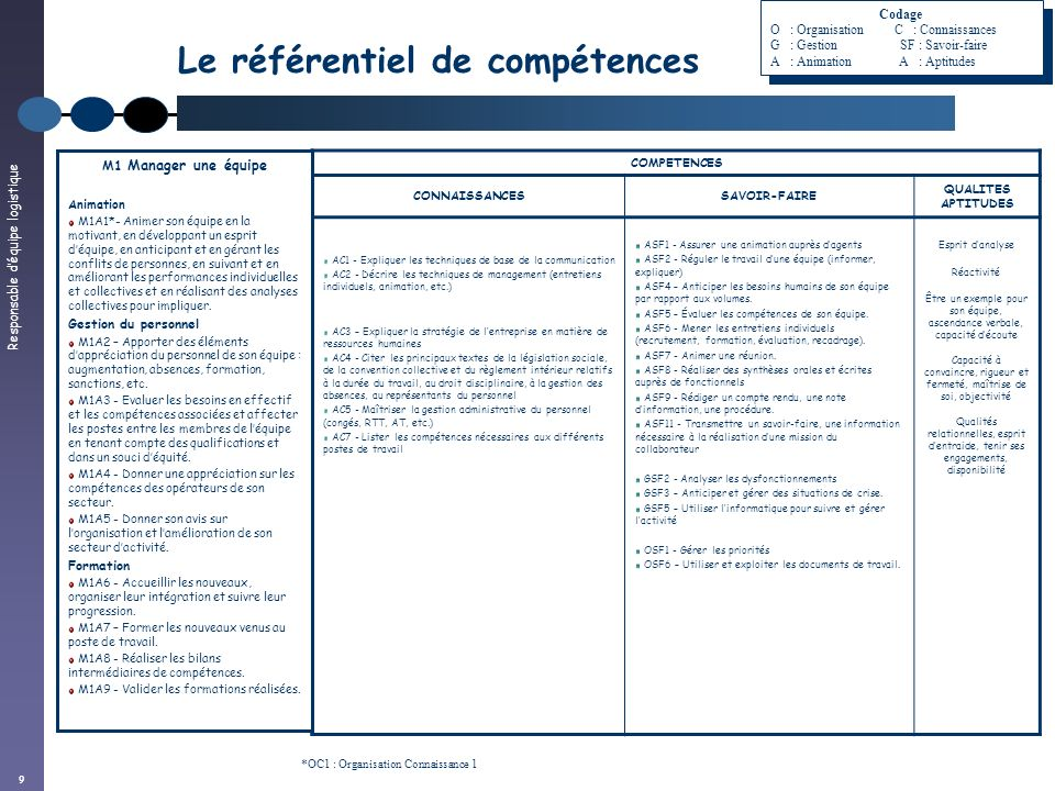 Responsable déquipe logistique 10 Le référentiel de compétences COMPETENCES CONNAISSANCESSAVOIR-FAIRE QUALITES APTITUDES OC1 - Expliquer lorganisation de son service dans sa globalité OC2 - Citer les procédures liées aux postes de travail (exigences et contraintes) OC3 - Lister les documents de travail de son service OC4 - Décrire lorganisation logistique de lentrepôt OC5 - Identifier les délais dapprovisionnement des consommables OC6 - Citer les règles dutilisation et dentretien du matériel OC7 - Décrire les règles dimplantation dun entrepôt OC8 - Identifier le fonctionnement et les contraintes des services transport/appro GC6 - Citer les règles dimplantation picking de lentrepôt OSF1 - Gérer les priorités OSF2 – Sapproprier un projet OSF4 – Concevoir un tableau de bord (volumes, productivité, suivi du matériel).