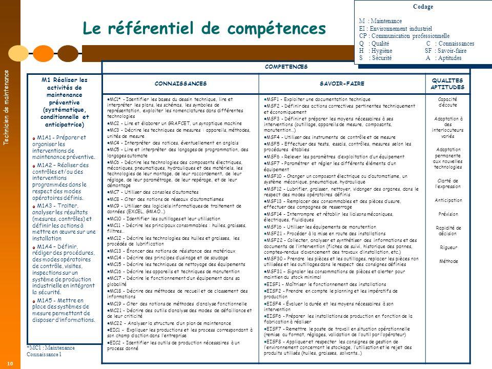 Technicien de maintenance 10 Le référentiel de compétences COMPETENCES CONNAISSANCESSAVOIR-FAIRE QUALITES APTITUDES MC1* - Identifier les bases du des