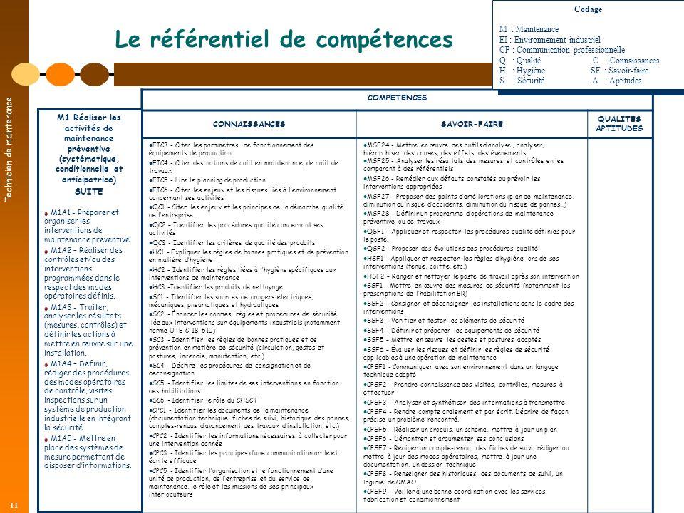 Technicien de maintenance 11 Le référentiel de compétences COMPETENCES CONNAISSANCESSAVOIR-FAIRE QUALITES APTITUDES EIC3 - Citer les paramètres de fon