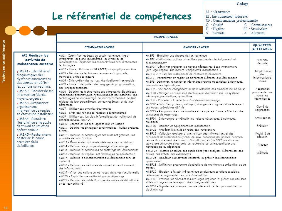 Technicien de maintenance 12 Le référentiel de compétences COMPETENCES CONNAISSANCESSAVOIR-FAIRE QUALITES APTITUDES MC1 - Identifier les bases du dess
