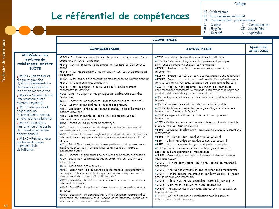 Technicien de maintenance 13 Le référentiel de compétences COMPETENCES CONNAISSANCESSAVOIR-FAIRE QUALITES APTITUDES EIC1 - Expliquer les productions e