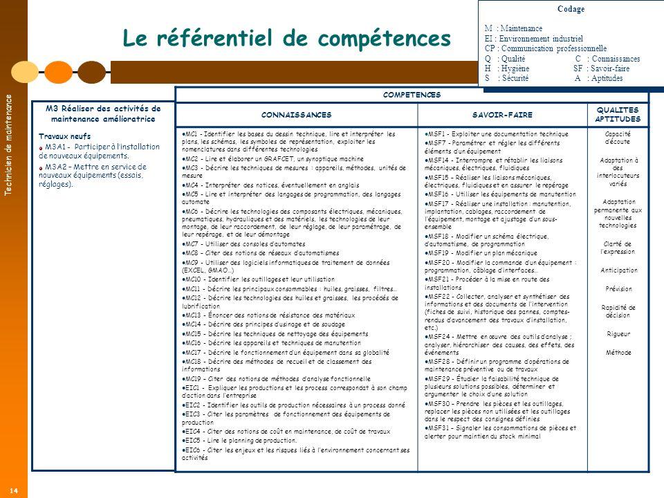 Technicien de maintenance 14 Le référentiel de compétences COMPETENCES CONNAISSANCESSAVOIR-FAIRE QUALITES APTITUDES MC1 - Identifier les bases du dess