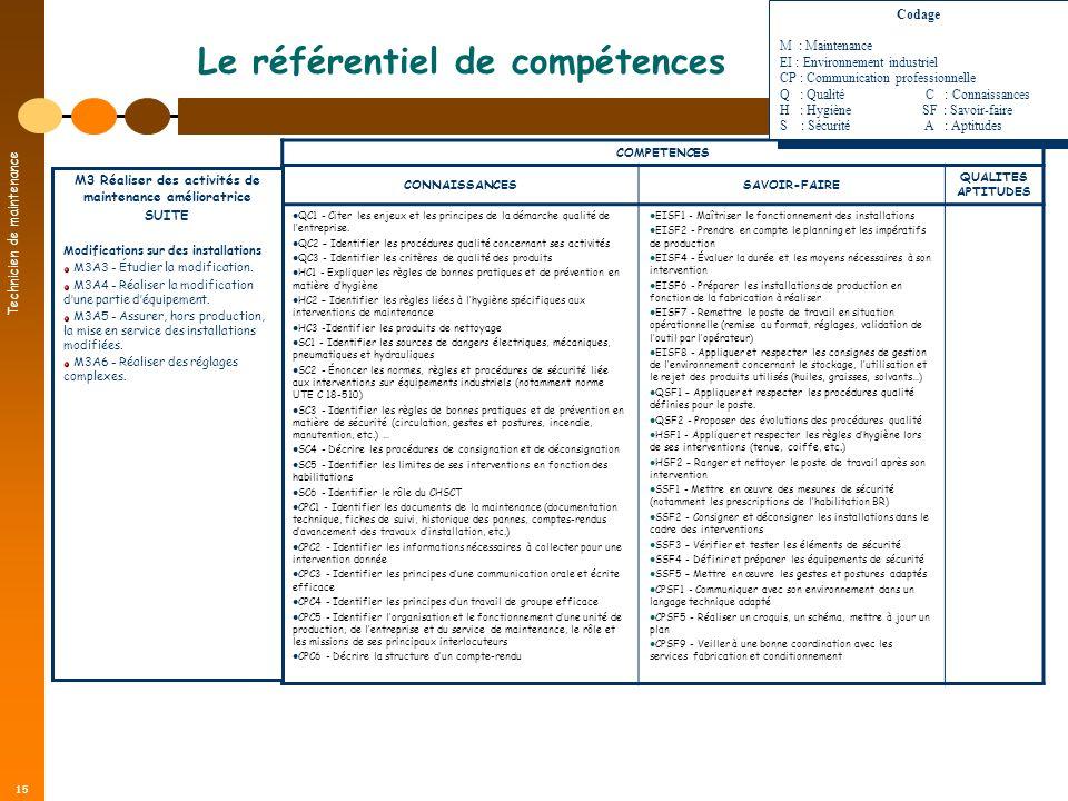 Technicien de maintenance 15 Le référentiel de compétences COMPETENCES CONNAISSANCESSAVOIR-FAIRE QUALITES APTITUDES QC1 - Citer les enjeux et les prin