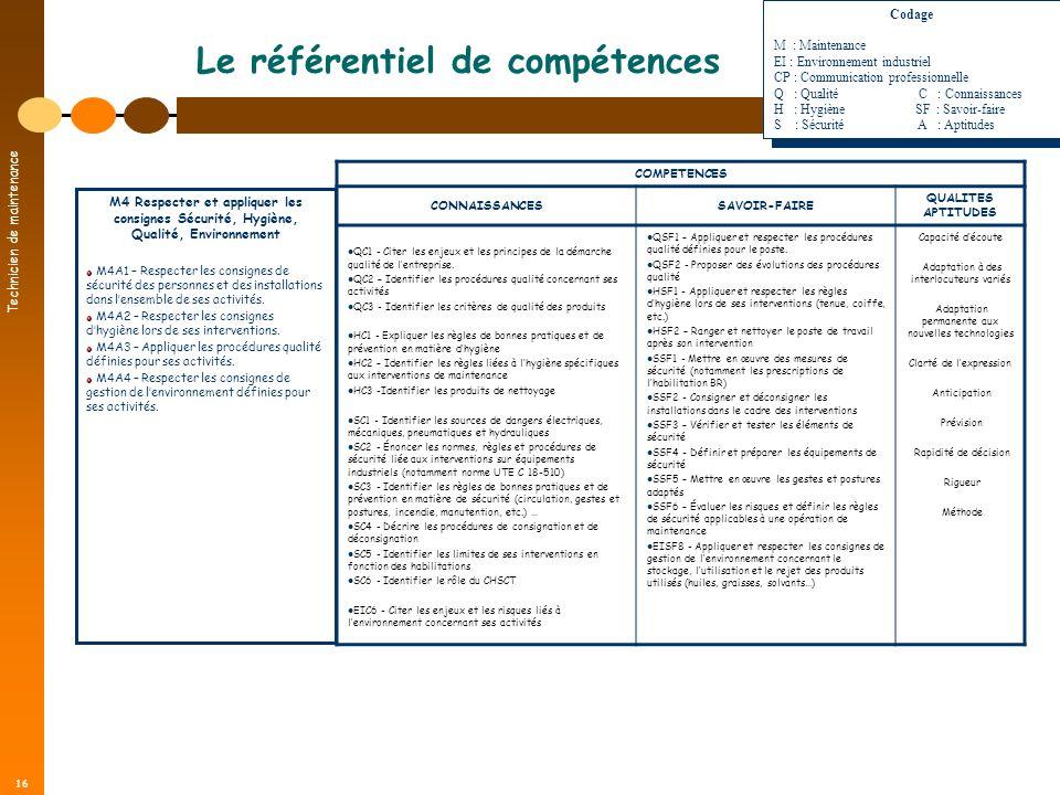 Technicien de maintenance 16 Le référentiel de compétences COMPETENCES CONNAISSANCESSAVOIR-FAIRE QUALITES APTITUDES QC1 - Citer les enjeux et les prin