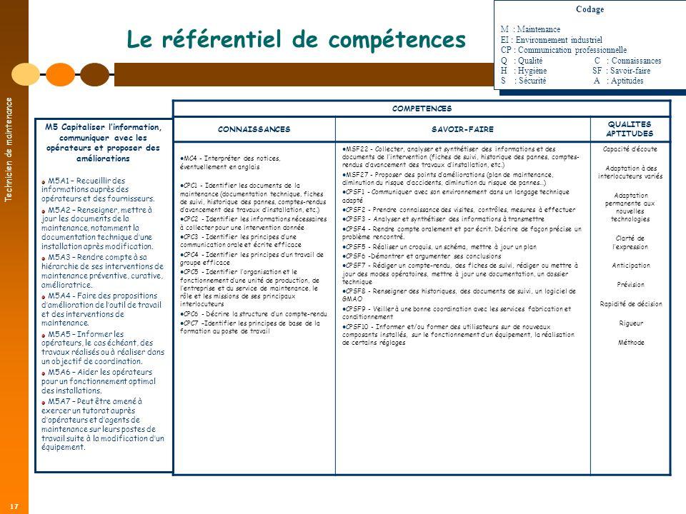 Technicien de maintenance 17 Le référentiel de compétences COMPETENCES CONNAISSANCESSAVOIR-FAIRE QUALITES APTITUDES MC4 - Interpréter des notices, éve