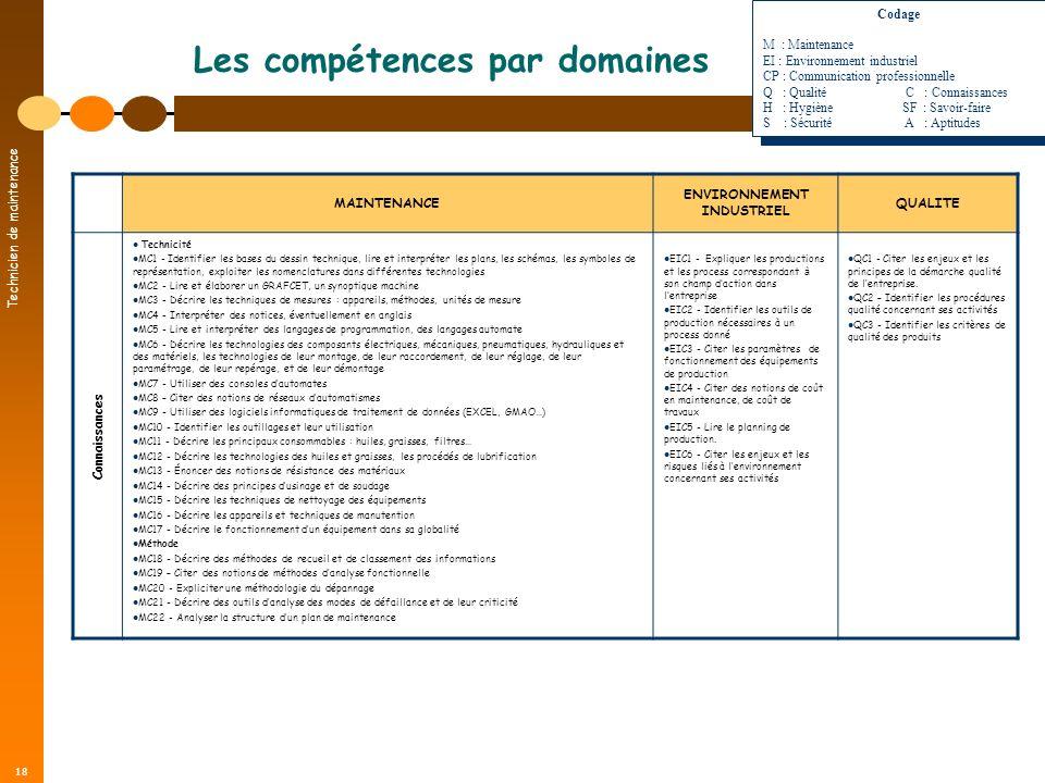 Technicien de maintenance 18 Les compétences par domaines MAINTENANCE ENVIRONNEMENT INDUSTRIEL QUALITE Technicité MC1 - Identifier les bases du dessin