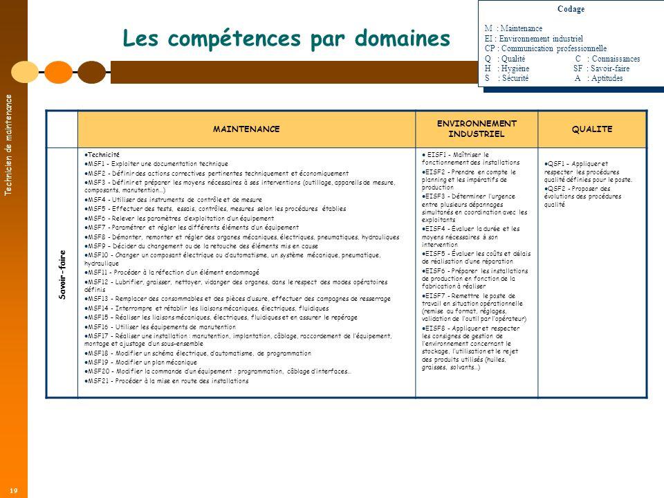 Technicien de maintenance 19 Les compétences par domaines MAINTENANCE ENVIRONNEMENT INDUSTRIEL QUALITE Technicité MSF1 - Exploiter une documentation t