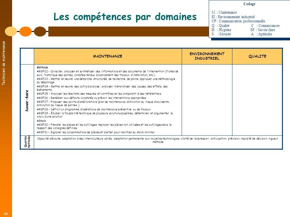 Technicien de maintenance 20 Les compétences par domaines MAINTENANCE ENVIRONNEMENT INDUSTRIEL QUALITE Méthode MSF22 - Collecter, analyser et synthéti