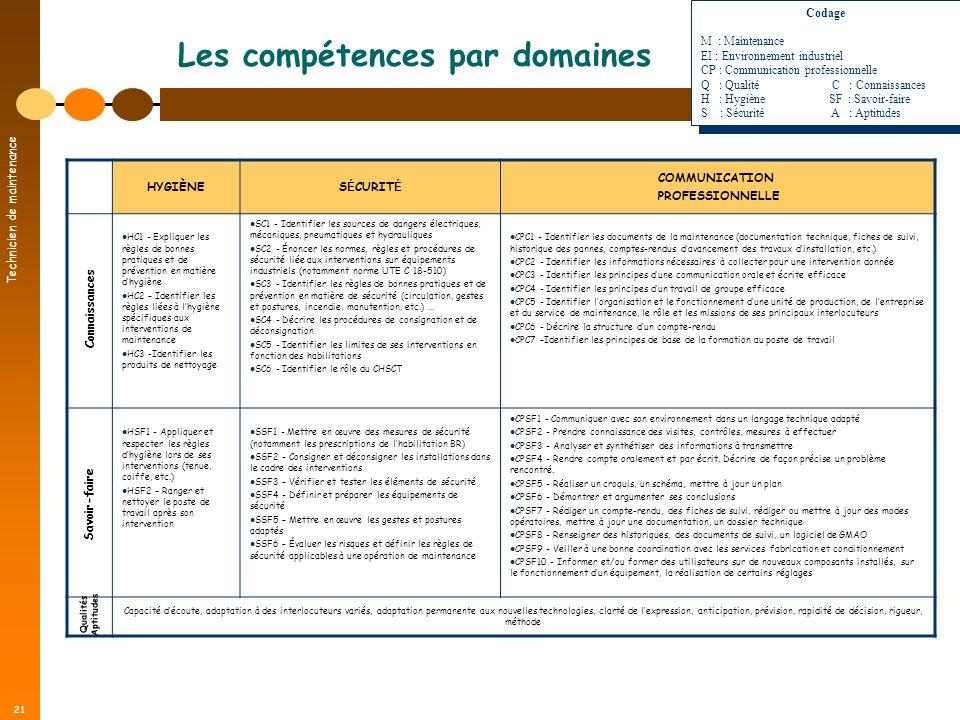 Technicien de maintenance 21 Les compétences par domaines HYGIÈNES É CURIT É COMMUNICATION PROFESSIONNELLE HC1 - Expliquer les règles de bonnes pratiq