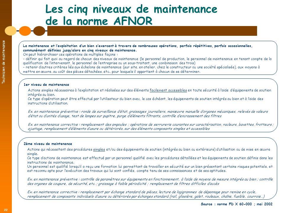 Technicien de maintenance 22 Les cinq niveaux de maintenance de la norme AFNOR 1er niveau de maintenance Actions simples nécessaires à lexploitation e