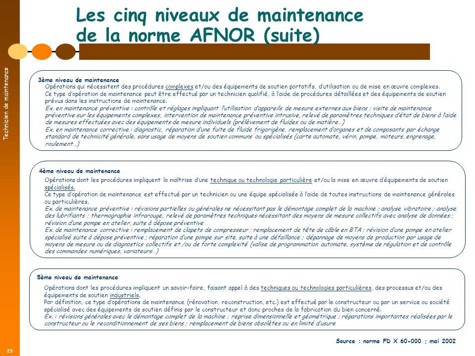 Technicien de maintenance 23 Les cinq niveaux de maintenance de la norme AFNOR (suite) 4ème niveau de maintenance Opérations dont les procédures impli