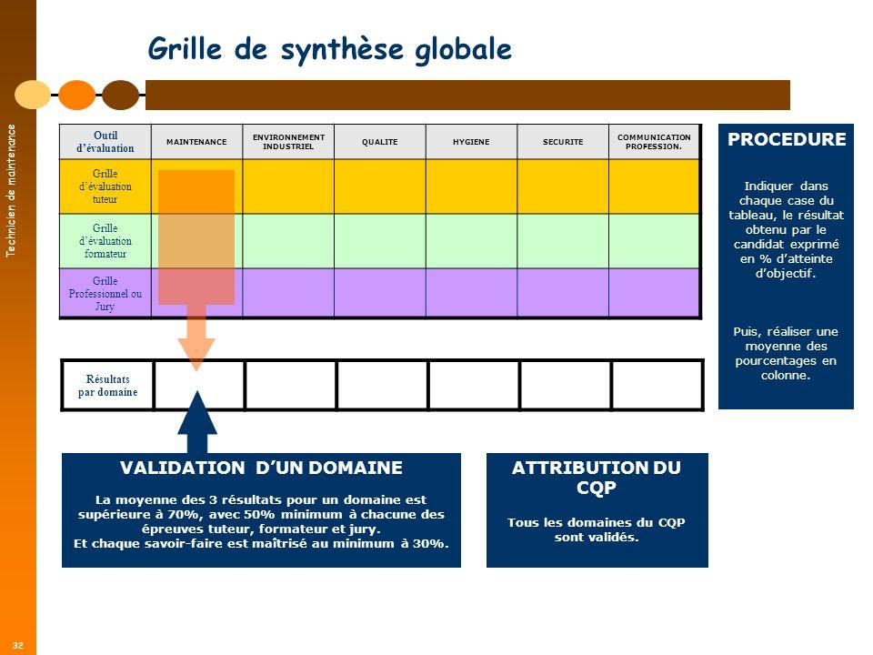 Technicien de maintenance 32 Résultats par domaine Grille de synthèse globale Outil dévaluation MAINTENANCE ENVIRONNEMENT INDUSTRIEL QUALITEHYGIENESEC
