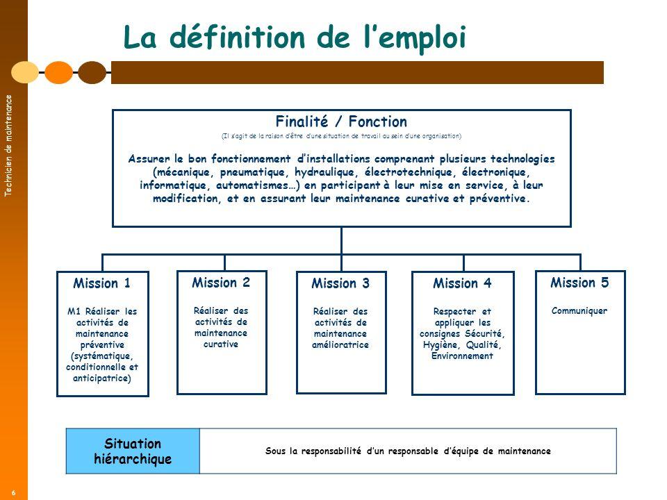 Technicien de maintenance 6 La définition de lemploi Finalité / Fonction (Il sagit de la raison dêtre dune situation de travail au sein dune organisat