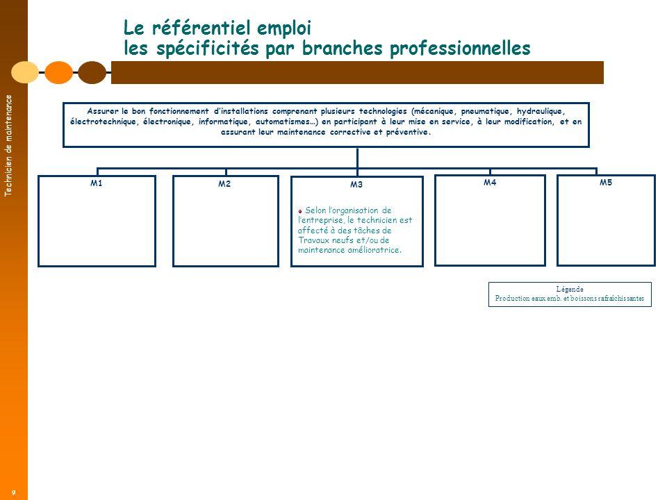 Technicien de maintenance 9 Le référentiel emploi les spécificités par branches professionnelles Assurer le bon fonctionnement dinstallations comprena