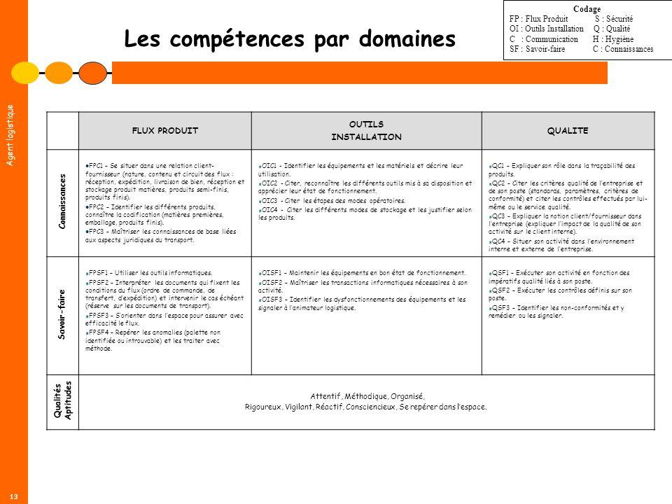 Agent logistique 13 Les compétences par domaines FLUX PRODUIT OUTILS INSTALLATION QUALITE FPC1 – Se situer dans une relation client- fournisseur (natu