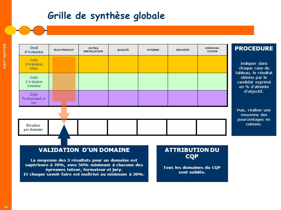Agent logistique 18 Résultats par domaine Grille de synthèse globale Outil dévaluation FLUX PRODUIT OUTILS INSTALLATION QUALITEHYGIENESECURITE COMMUNI