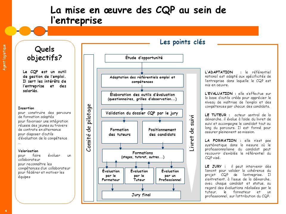 Agent logistique 4 La mise en œuvre des CQP au sein de lentreprise Comité de pilotage Élaboration des outils dévaluation (questionnaires, grilles dobs