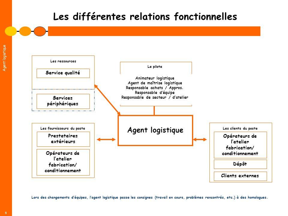 Agent logistique 5 Les différentes relations fonctionnelles Agent logistique Prestataires extérieurs Les fournisseurs du poste Service qualité Les res