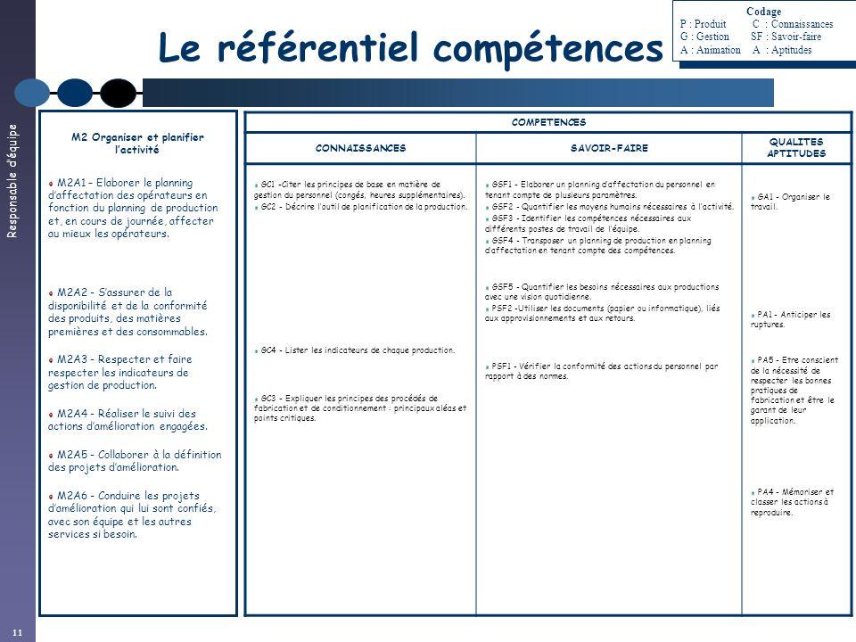 Responsable déquipe 11 Le référentiel compétences M2 Organiser et planifier lactivité M2A1 – Elaborer le planning daffectation des opérateurs en fonct