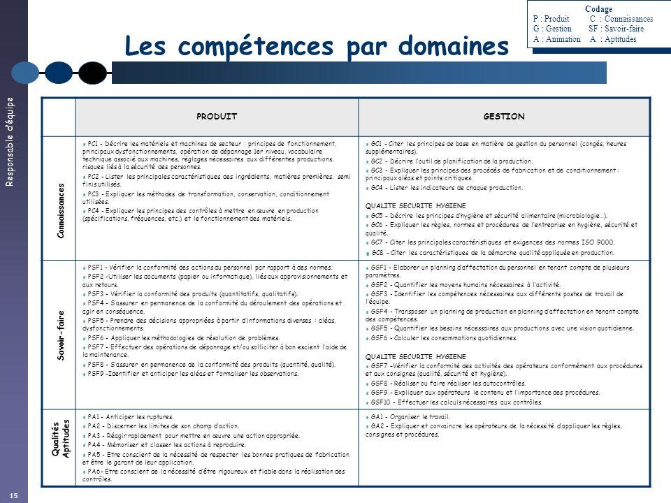 Responsable déquipe 15 PRODUITGESTION PC1 - Décrire les matériels et machines de secteur : principes de fonctionnement, principaux dysfonctionnements,