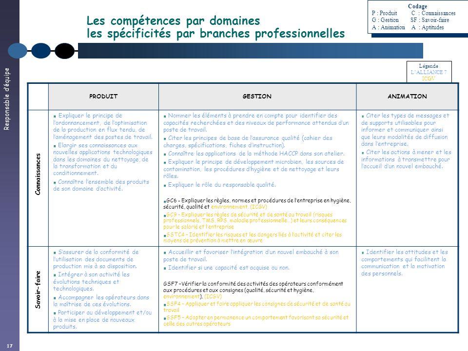 Responsable déquipe 17 Les compétences par domaines les spécificités par branches professionnelles Légende LALLIANCE 7 ICGV PRODUITGESTIONANIMATION Ex