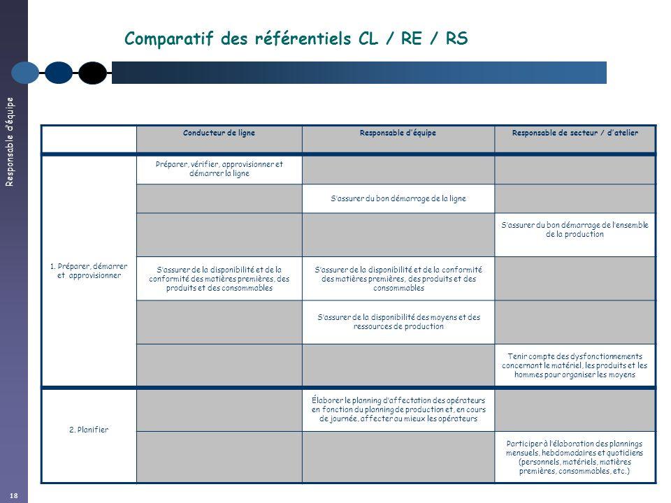 Responsable déquipe 18 Conducteur de ligneResponsable déquipeResponsable de secteur / datelier 1. Préparer, démarrer et approvisionner Préparer, vérif