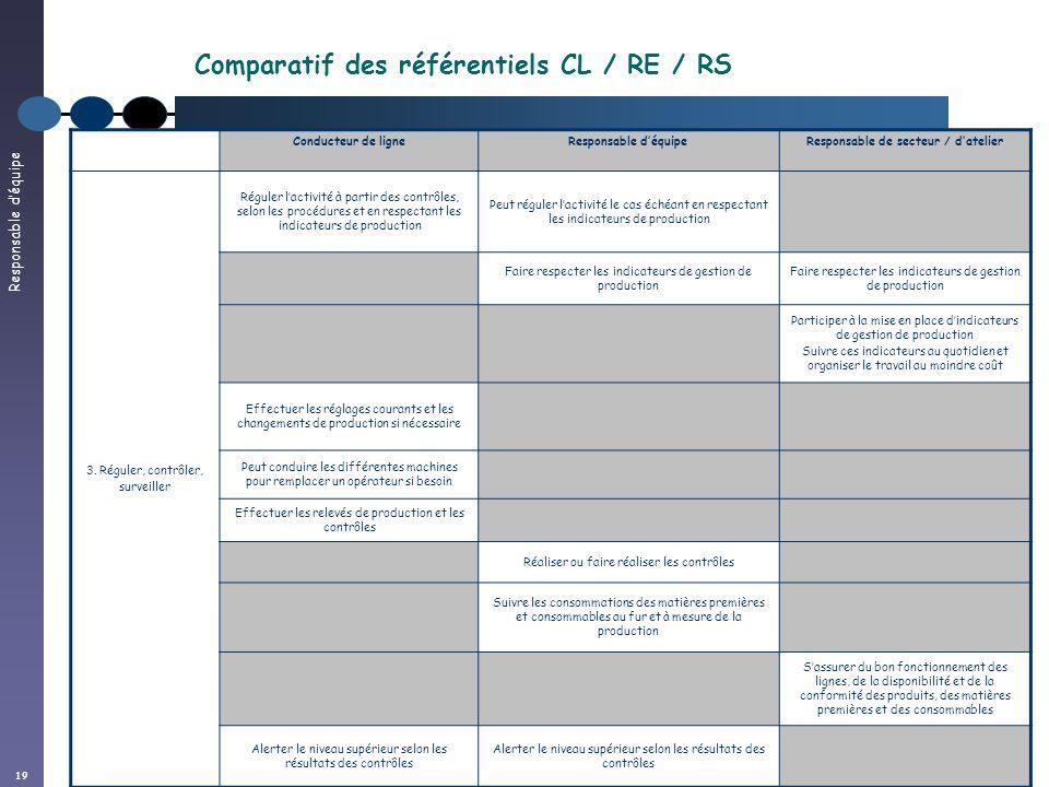 Responsable déquipe 19 Conducteur de ligneResponsable déquipeResponsable de secteur / datelier 3. Réguler, contrôler, surveiller Réguler lactivité à p