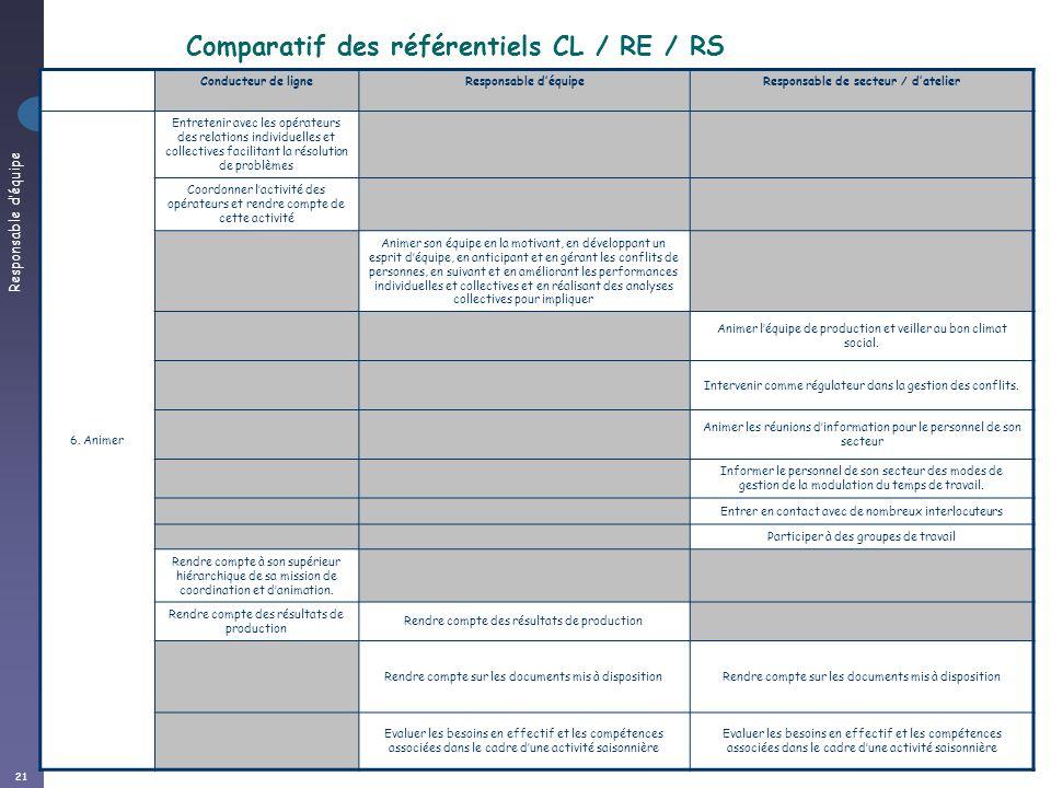 Responsable déquipe 21 Comparatif CL / RE / RA Conducteur de ligneResponsable déquipeResponsable de secteur / datelier 6. Animer Entretenir avec les o