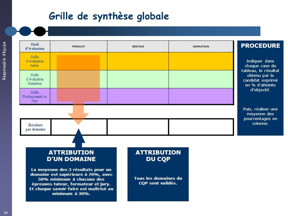 Responsable déquipe 27 Résultats par domaine Grille de synthèse globale Outil dévaluation PRODUITGESTIONANIMATION Grille dévaluation tuteur Grille dév