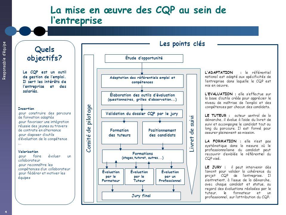 Responsable déquipe 4 La mise en œuvre des CQP au sein de lentreprise Quels objectifs? Insertion.pour construire des parcours de formation adaptés.pou