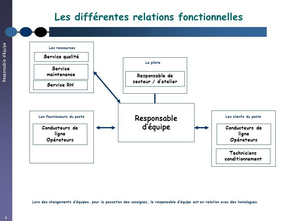 Responsable déquipe 5 Les différentes relations fonctionnelles Responsable déquipe Les fournisseurs du poste Service qualité Les ressources Responsabl