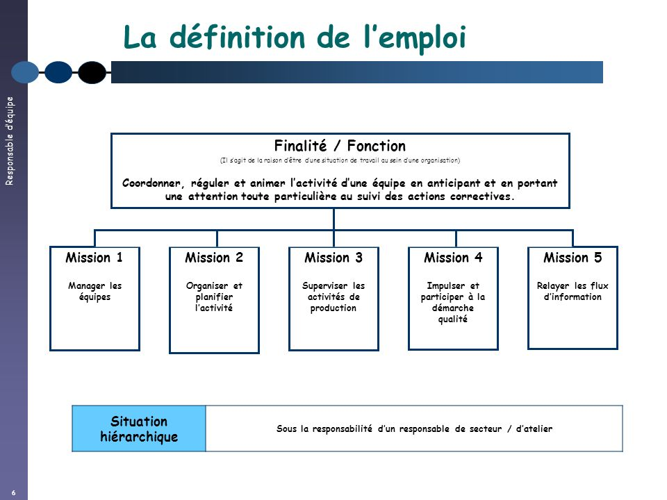 Responsable déquipe 6 La définition de lemploi Finalité / Fonction (Il sagit de la raison dêtre dune situation de travail au sein dune organisation) C