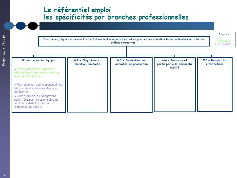 Responsable déquipe 9 Le référentiel emploi les spécificités par branches professionnelles Coordonner, réguler et animer lactivité dune équipe en anti