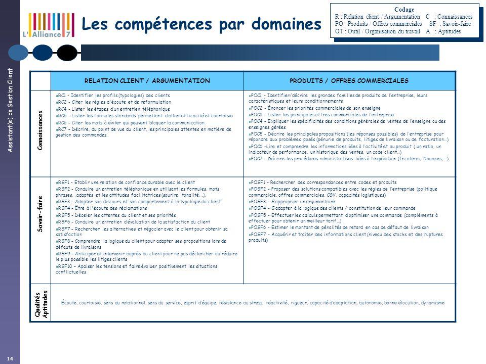 Assistant(e) de Gestion Client 14 RELATION CLIENT / ARGUMENTATIONPRODUITS / OFFRES COMMERCIALES RC1 - Identifier les profils (typologies) des clients
