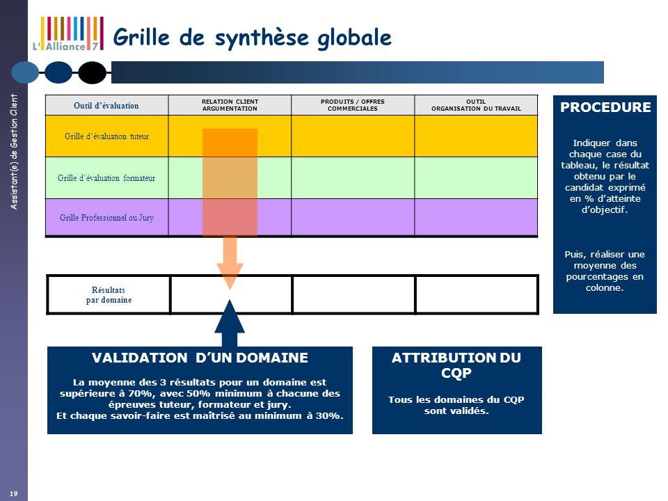 Assistant(e) de Gestion Client 19 Résultats par domaine Grille de synthèse globale Outil dévaluation RELATION CLIENT ARGUMENTATION PRODUITS / OFFRES C