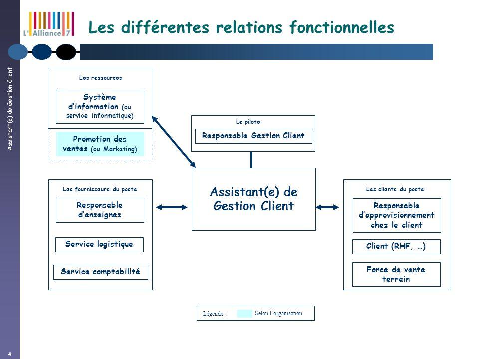 Assistant(e) de Gestion Client 4 Les différentes relations fonctionnelles Assistant(e) de Gestion Client Les fournisseurs du poste Système dinformatio