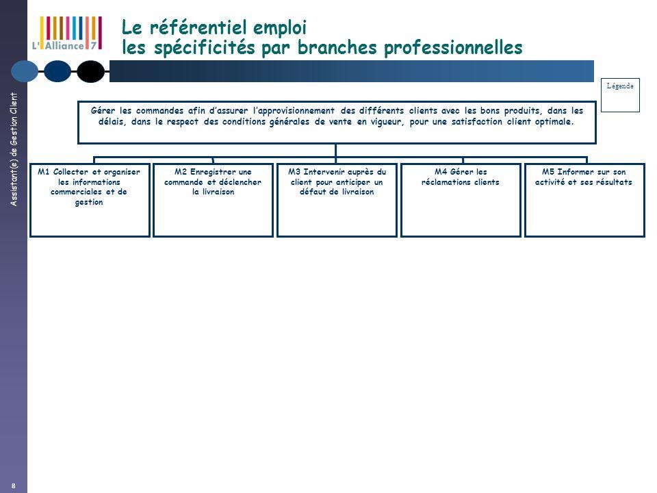 Assistant(e) de Gestion Client 8 Le référentiel emploi les spécificités par branches professionnelles Gérer les commandes afin dassurer lapprovisionne