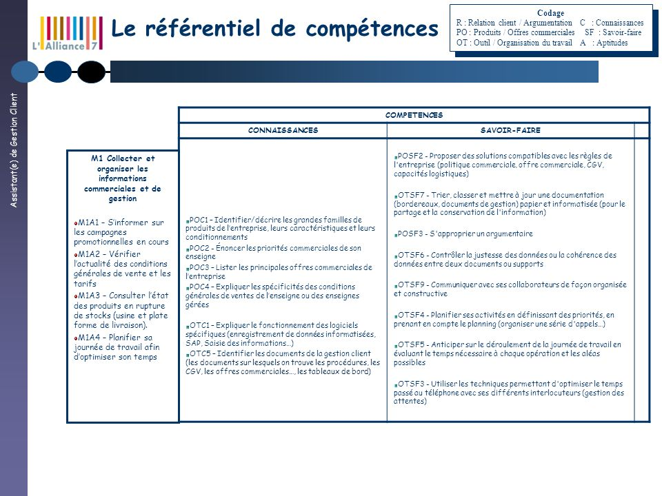 Assistant(e) de Gestion Client Le référentiel de compétences COMPETENCES CONNAISSANCESSAVOIR-FAIRE POC1 – Identifier/décrire les grandes familles de p