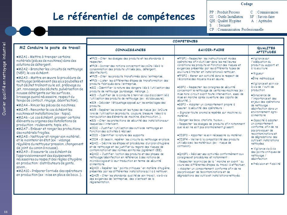 Ouvrier qualifié en nettoyage industriel 11 Le référentiel de compétences COMPETENCES CONNAISSANCESSAVOIR-FAIRE QUALITES APTITUDES PPC3 - Citer les do