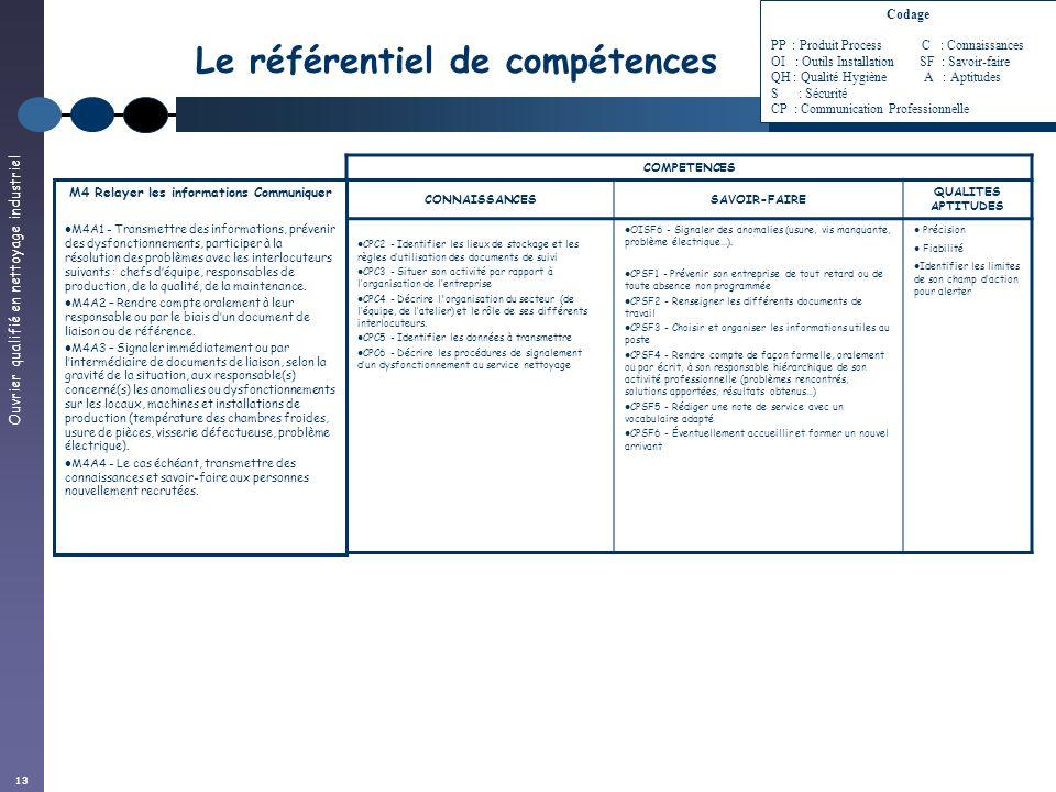 Ouvrier qualifié en nettoyage industriel 13 Le référentiel de compétences COMPETENCES CONNAISSANCESSAVOIR-FAIRE QUALITES APTITUDES CPC2 - Identifier l