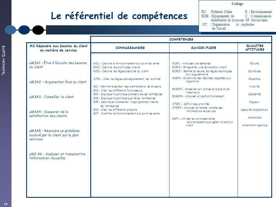 Technicien Qualité 10 Le référentiel de compétences COMPETENCES CONNAISSANCESSAVOIR-FAIRE QUALITES APTITUDES RCC1 - Décrire le fonctionnement dun poin
