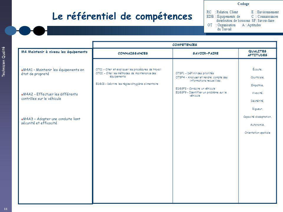 Technicien Qualité 11 Le référentiel de compétences COMPETENCES CONNAISSANCESSAVOIR-FAIRE QUALITES APTITUDES OTC1 – Citer et expliquer les procédures