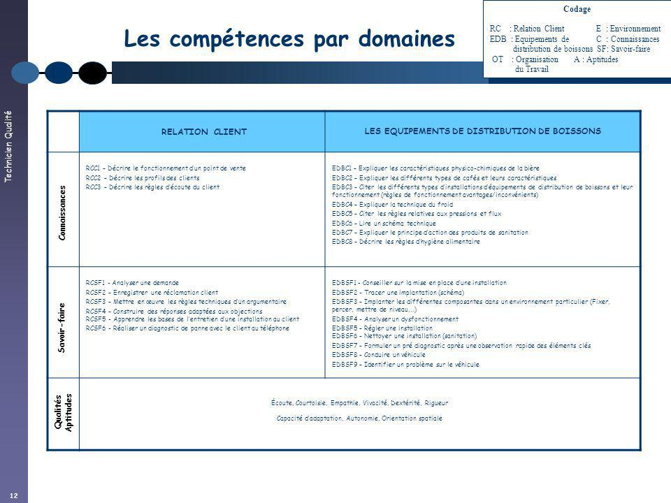 Technicien Qualité 12 Les compétences par domaines RELATION CLIENTLES EQUIPEMENTS DE DISTRIBUTION DE BOISSONS RCC1 – Décrire le fonctionnement dun poi
