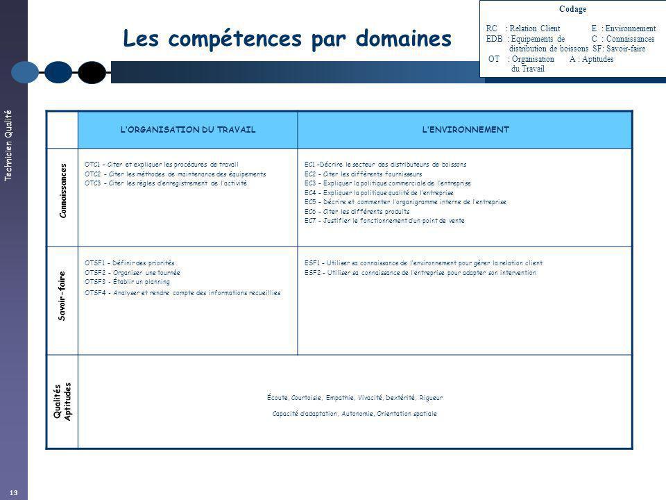 Technicien Qualité 13 Les compétences par domaines LORGANISATION DU TRAVAILLENVIRONNEMENT OTC1 – Citer et expliquer les procédures de travail OTC2 – C