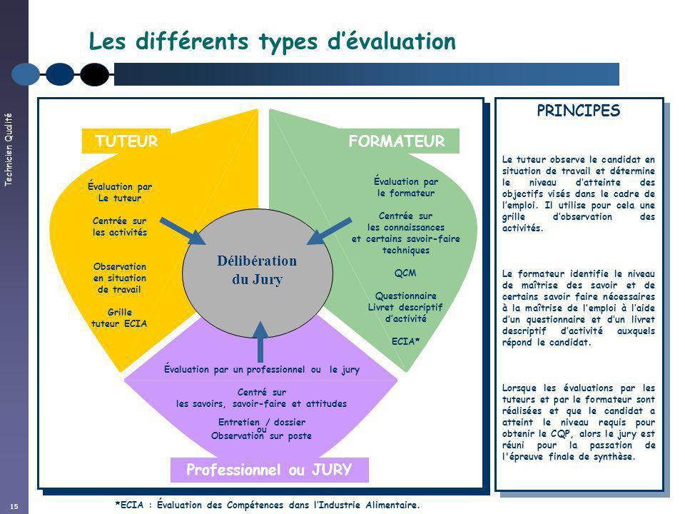Technicien Qualité 15 Les différents types dévaluation Délibération du Jury Évaluation par le formateur Centrée sur les connaissances et certains savo