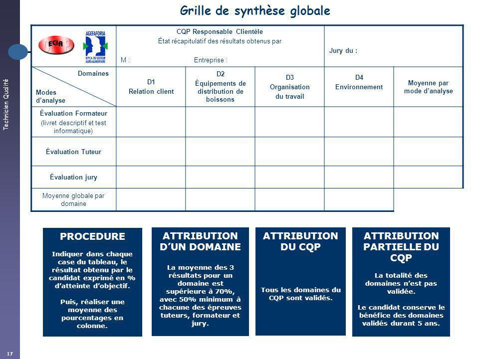 Technicien Qualité 17 Grille de synthèse globale CQP Responsable Clientèle État récapitulatif des résultats obtenus par M : Entreprise : Jury du : Dom