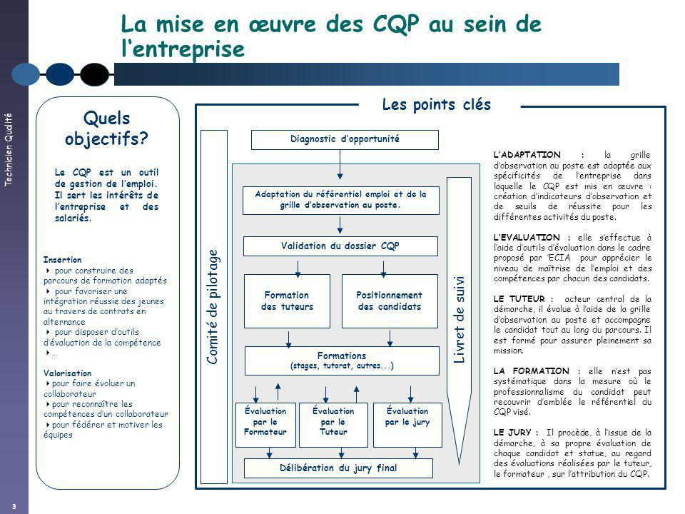 Technicien Qualité 3 La mise en œuvre des CQP au sein de lentreprise Comité de pilotage Formations (stages, tutorat, autres...) Formation des tuteurs