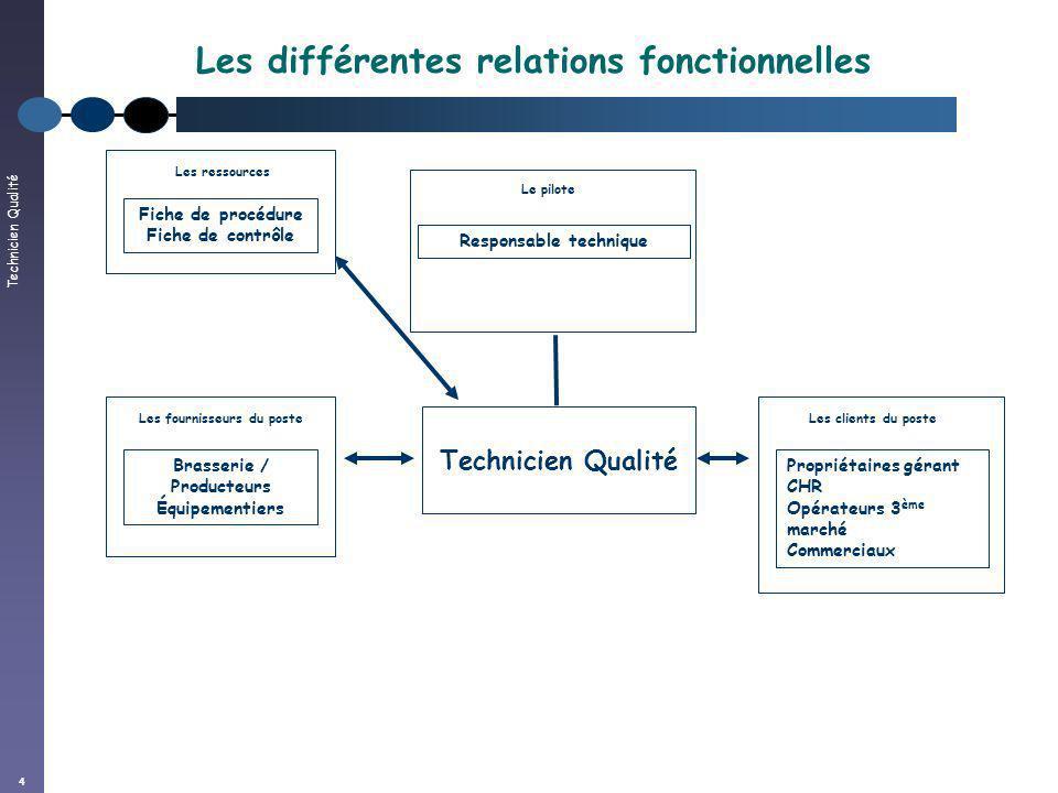 Technicien Qualité 4 Les différentes relations fonctionnelles Technicien Qualité Brasserie / Producteurs Équipementiers Les fournisseurs du poste Fich