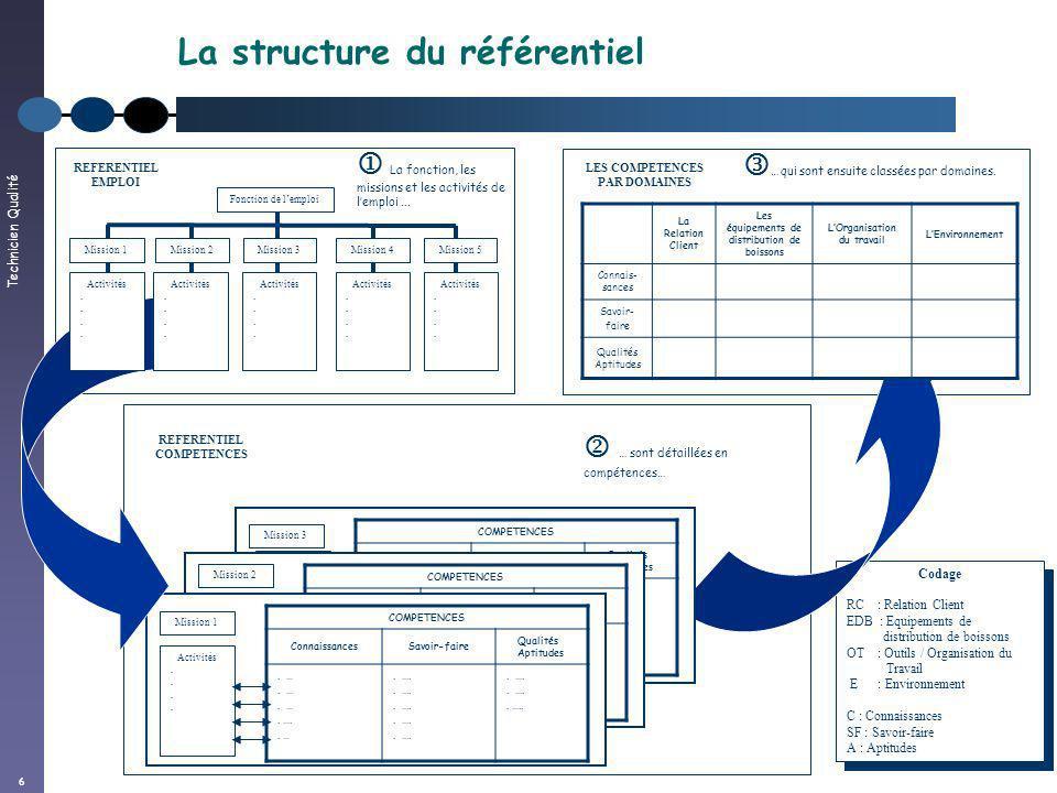Technicien Qualité 6 La structure du référentiel Codage RC : Relation Client EDB : Equipements de distribution de boissons OT : Outils / Organisation