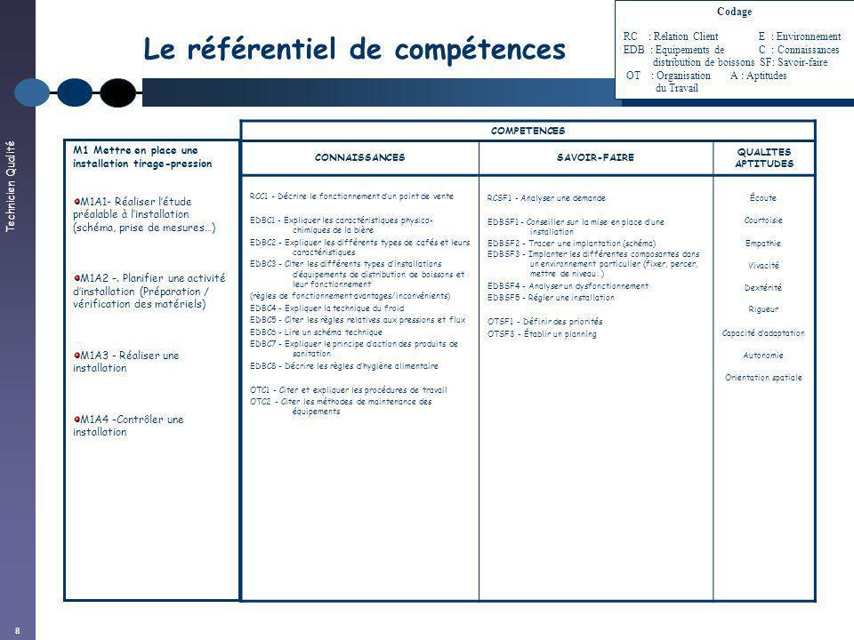 Technicien Qualité 8 Le référentiel de compétences COMPETENCES CONNAISSANCESSAVOIR-FAIRE QUALITES APTITUDES RCC1 - Décrire le fonctionnement dun point
